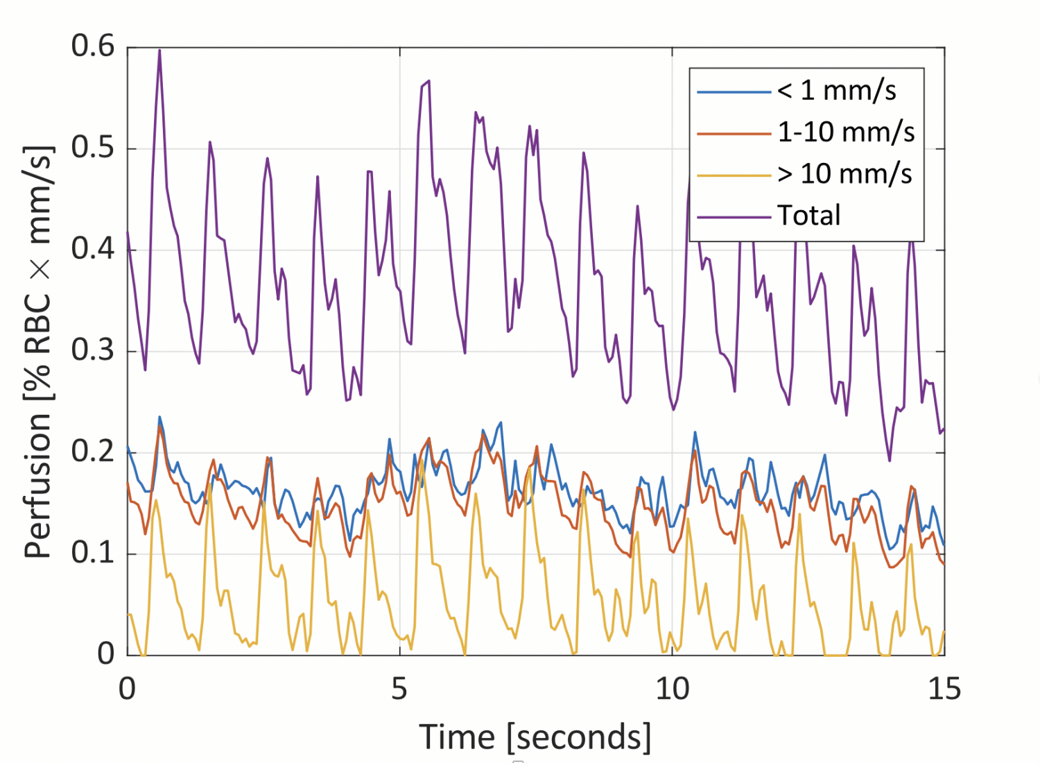 Speed resolved perfusion measurement