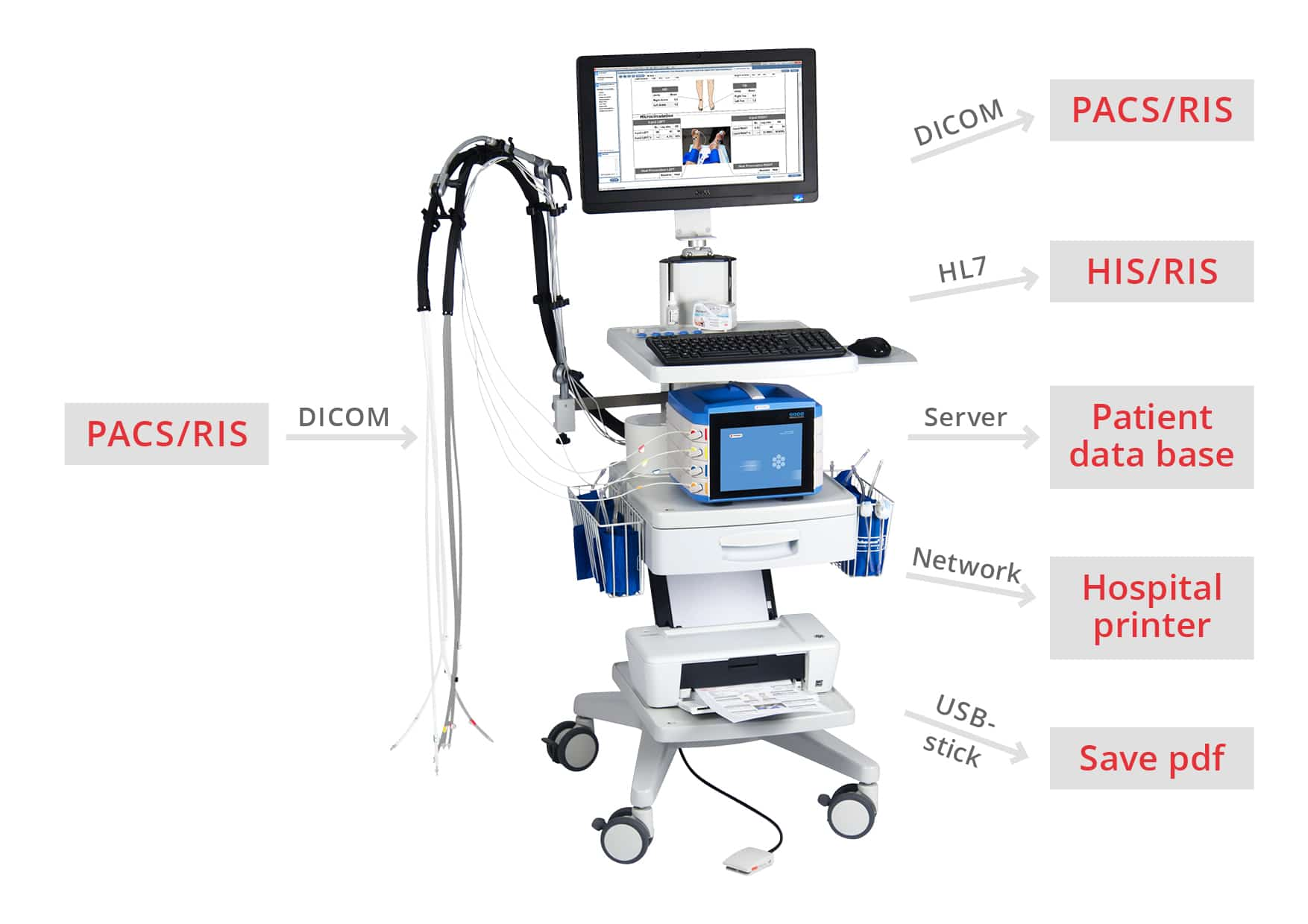 DICOM and HL7 - PeriFlux 6000 connectivity